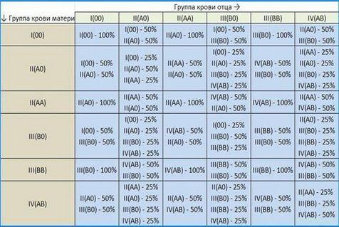 Группа крови у ребенка от родителей : таблица с резус-фактором и способы определения