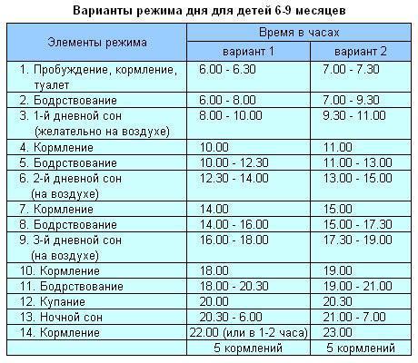 Режим дня ребенка в 7 месяцев  по часам (таблица): режим сна, распорядок