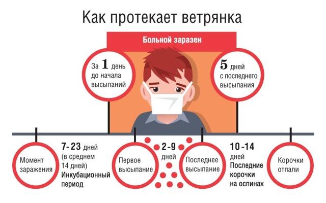 Профилактика ветрянки у детей, может ли взрослый заразиться при контакте с больным?