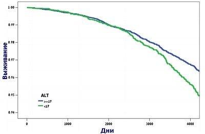 Норма АСТ и АЛТ в крови у детей: таблица, причины повышения показателей в анализах