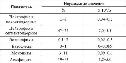 Низкий гемоглобин у грудничка: норма у новорожденных и отклонения (таблица)