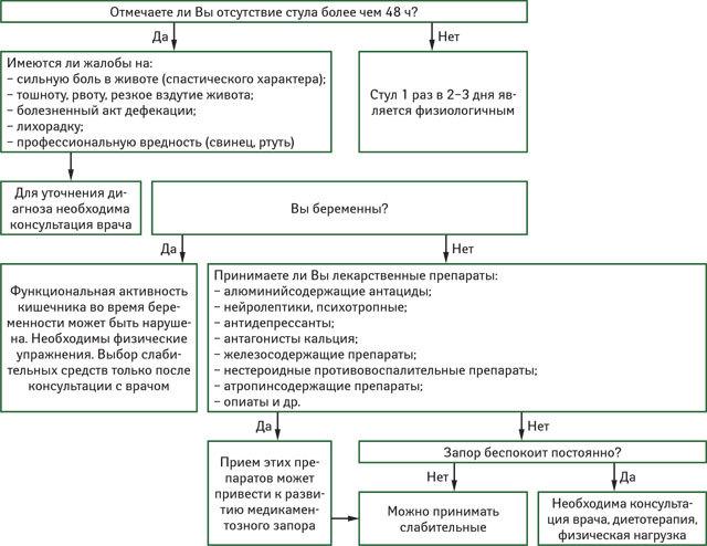 Глицериновые свечи при беременности от запора: инструкция по применению на ранних и поздних сроках