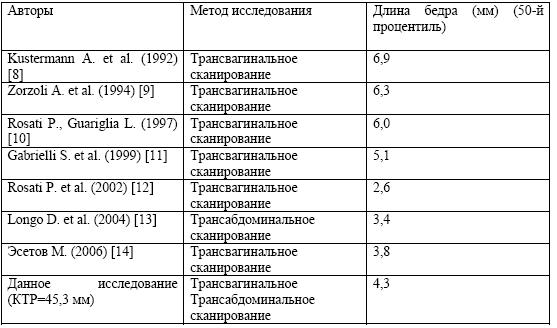 Размер плода по неделям беременности: таблица показателей фетометрии и расшифровка результата УЗИ