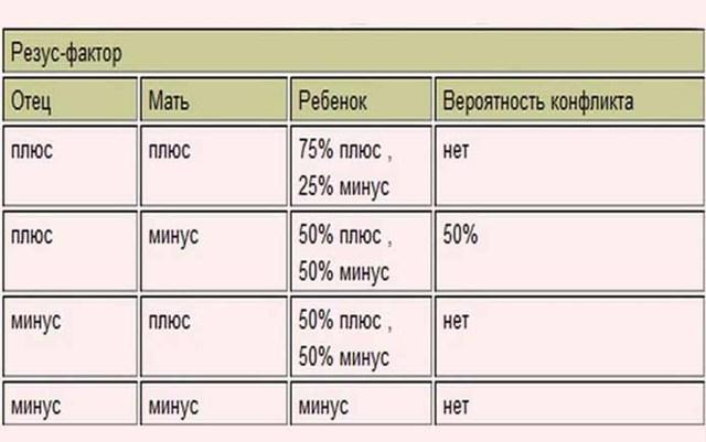 Совместимость групп крови для зачатия ребенка: таблица по резусу - кому нельзя иметь детей?