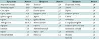 Гемоглобин у детей: норма по возрасту (таблицы до года и старше)