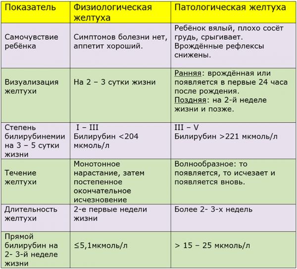 Желтушка у новорожденных - причины и последствия, норма билирубина (Комаровский)